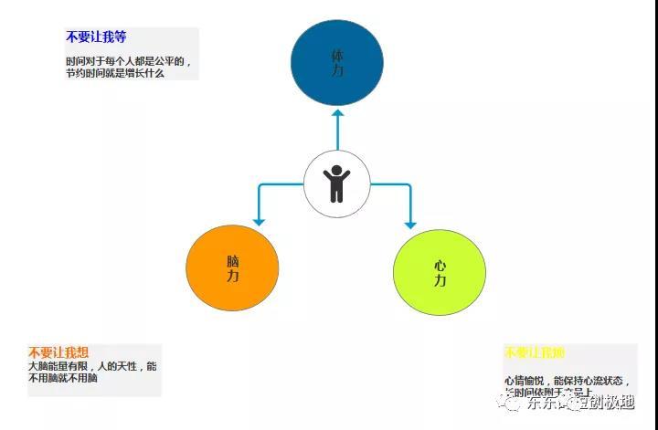 产品经理如何掌握三大核心要素,解决用户需求